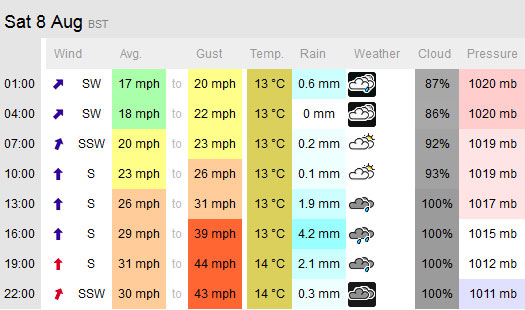 regatta-forecast